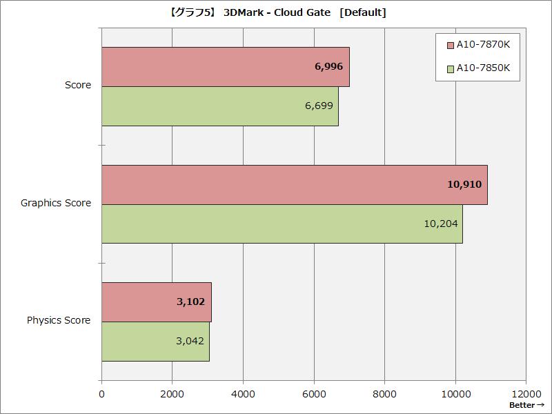 3DMark - Cloud Gate [Default]