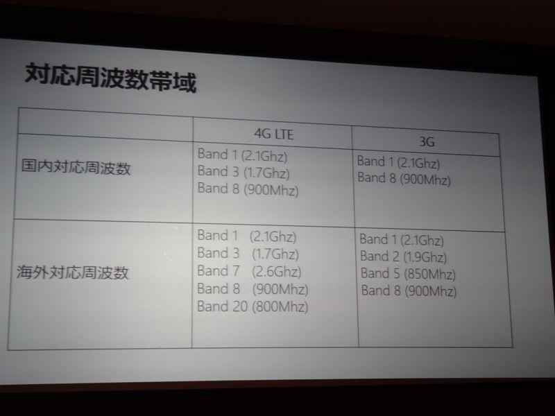 Surface 3の対応バンド。ハードウェアとしては海外対応周波数の欄に記載されているものに対応。その内、国内で利用できるのはY!mobileが提供する上半分のものが該当する