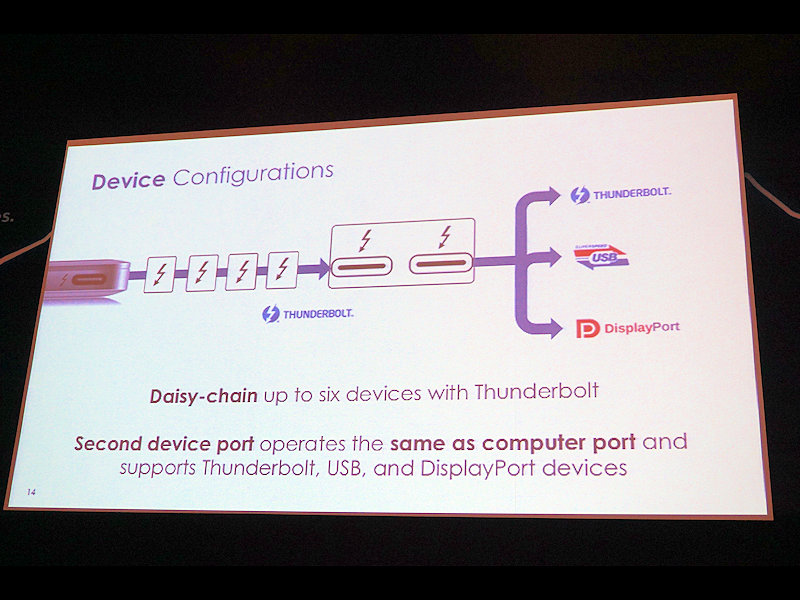 Thunderbolt 1/2に対応したPCとディスプレイをデイジーチェーンして、その先をThunderboltで繋ぐという使い方も可能