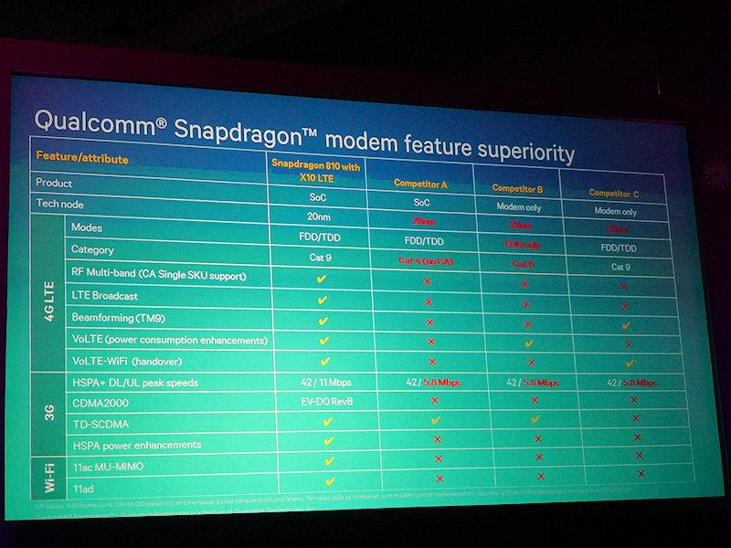Qualcomm Snapdragon 810に内蔵されているX10モデムと、競合A(MediaTek)、競合B(Intel)、競合C(サムスン電子)との機能の比較。他社が×マークが多いのに対して、Qualcommは全てチェック