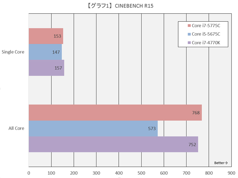 【グラフ1】CINEBENCH R15