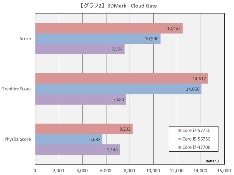 【グラフ2】3DMark - Cloud Gate