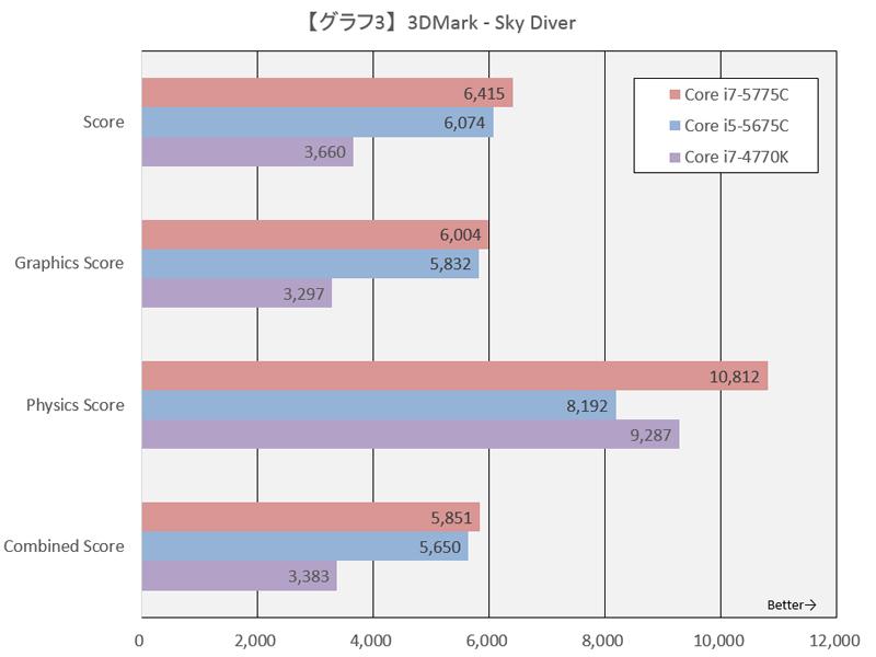 【グラフ3】3DMark - Sky Diver