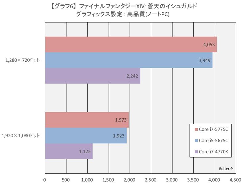 【グラフ6】ファイナルファンタジーXIV: 蒼天のイシュガルド ベンチマーク。グラフィックス設定: 高品質(ノートPC)
