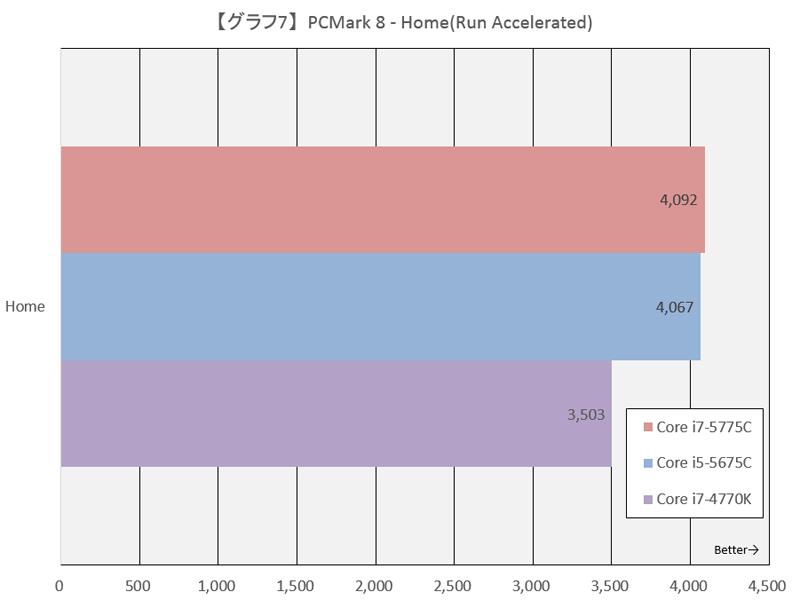 【グラフ7】PCMark 8 - Home(Run Accelerated)