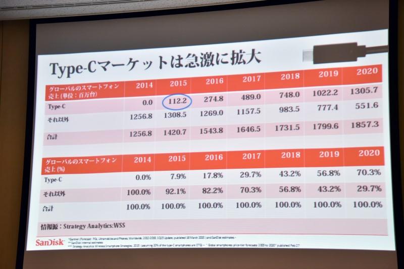 ディネシュ・バハール氏が示したUSB Type-C採用スマートフォンのシェア予測。同氏はシェアの半分を超える2019年がUSB Type-C普及の分岐点になると言う