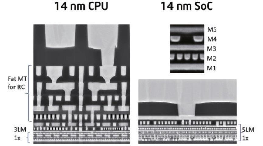 多層金属配線の断面観察像。左がCPU用、右がSoC用である