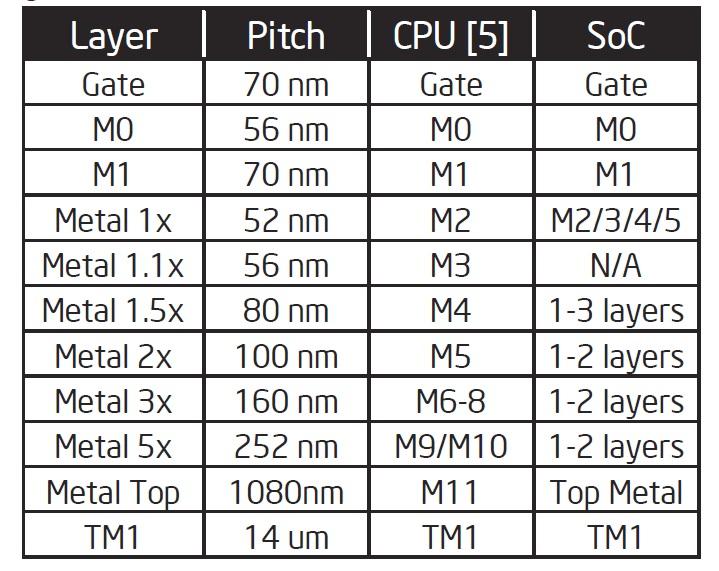 多層金属配線の設計ルール。左がCPU、右がSoC。SoCは最小ピッチ(52nm)の配線層が4層もある