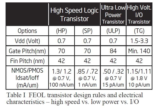 14nm世代のSoC用トランジスタとそのパラメータ
