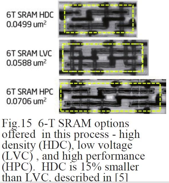 SRAMセルの観察像。上から高密度版(HDC)、低電圧版(LVC)、高性能版(HPC)である