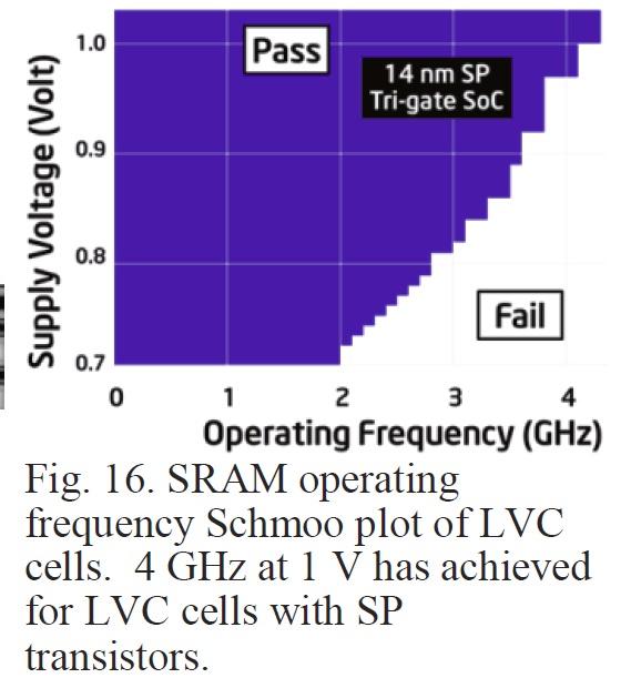 低電圧版(LVC)SRAMセルアレイのシュムープロット。電源電圧が1Vのときに、動作周波数は4GHzに達した