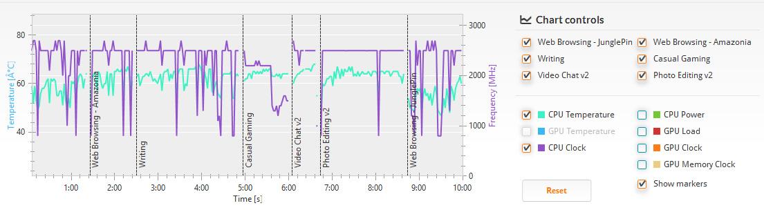 PCMark 8 バージョン2/詳細。クロックは800MHzから最大まで、温度は60度前後