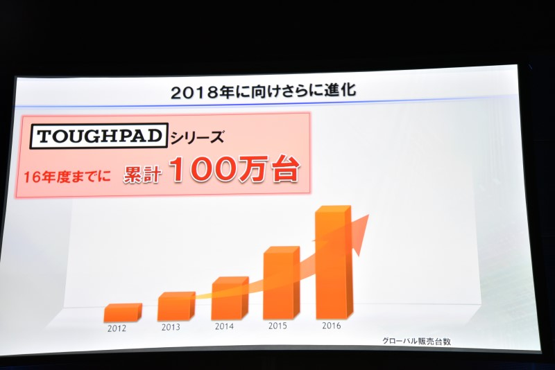 タフパッドシリーズは2016年までに累計100万台を達成する見込み