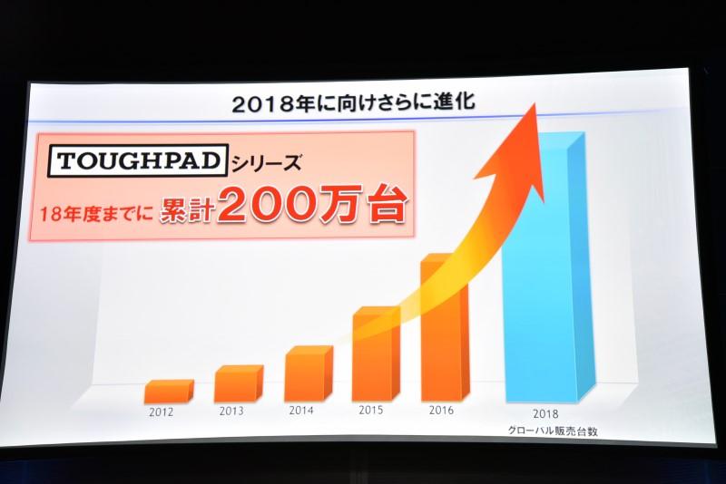 原田氏は2018年までに累計200万台を目指すと意気込みを見せた