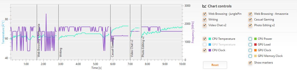 PCMark 8の詳細結果。クロックはテストする内容に応じて最大の1.83GHzまで上がっているのが分かる。プロセッサの温度は、60℃から最大70℃程度