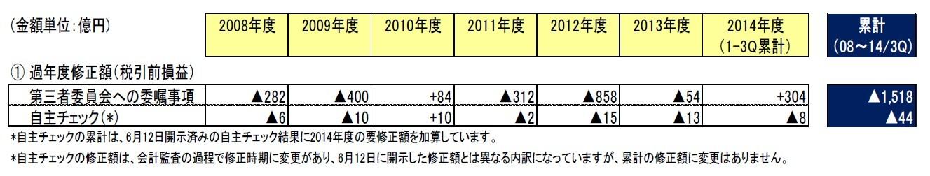 年度別の修正金額。▲は下方修正。そのほかは上方修正。東芝の公表資料から抜粋した