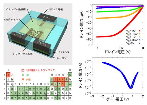 開発したトランジスタの模式図(左上)、構成元素(左下)、性能(右)