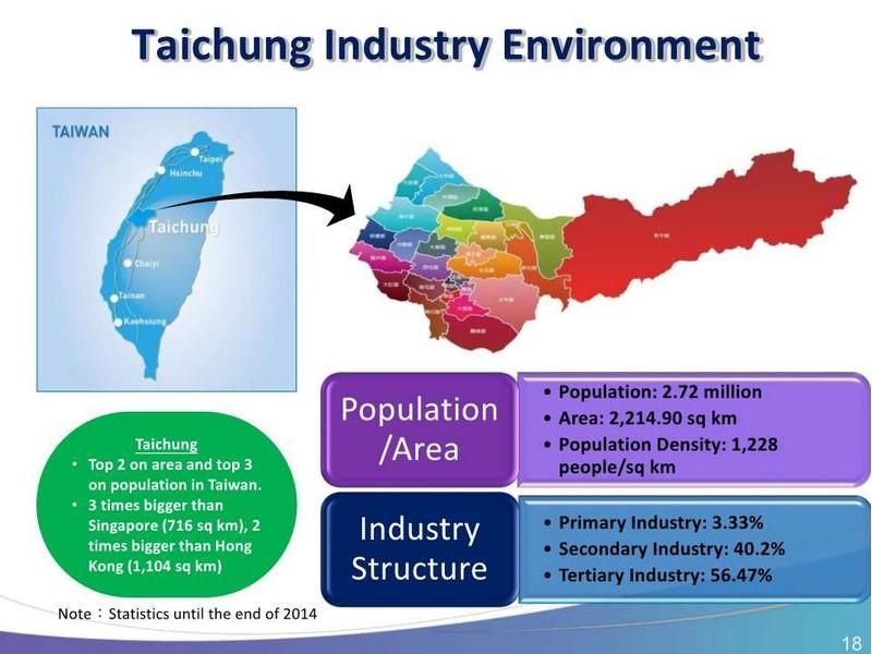台中市の基礎データ。人口272万人、面積2,214平方kmと台湾で3番目に大きな都市である