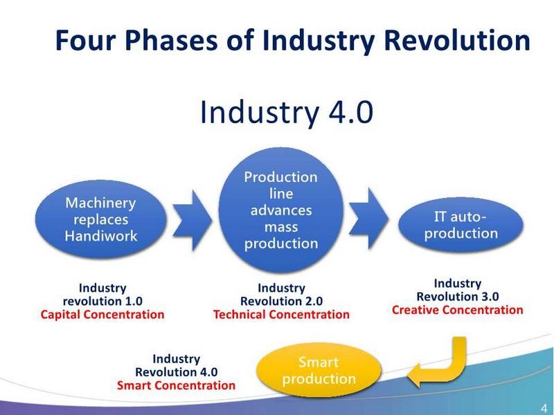 Industry 4.0へと至る道筋