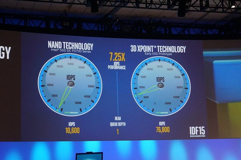 3D XPointを利用したSSDのデモ、右側のPCI Express SSDに比較して7倍を超える性能向上を実現した
