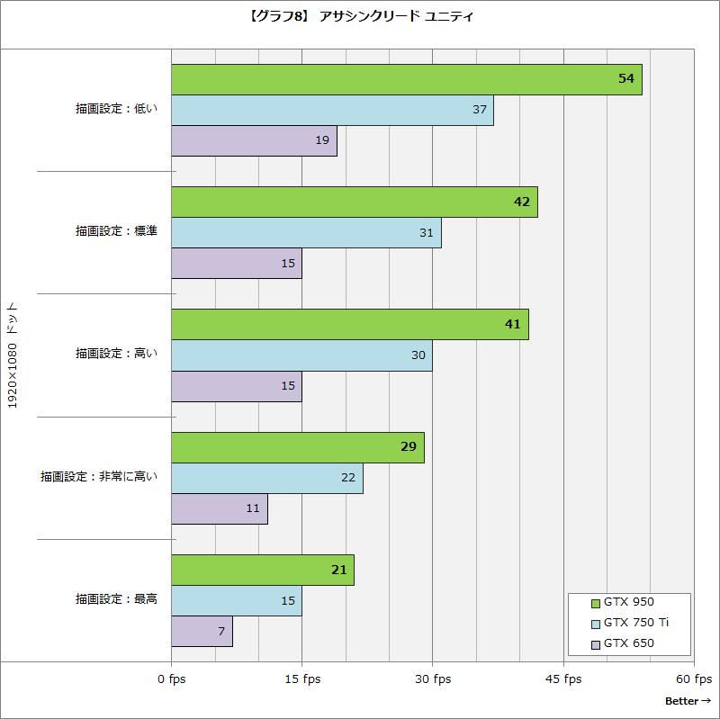 【グラフ8】アサシンクリード ユニティ