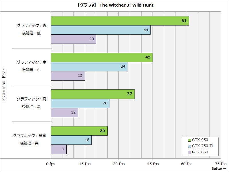 【グラフ9】The Witcher 3: Wild Hunt