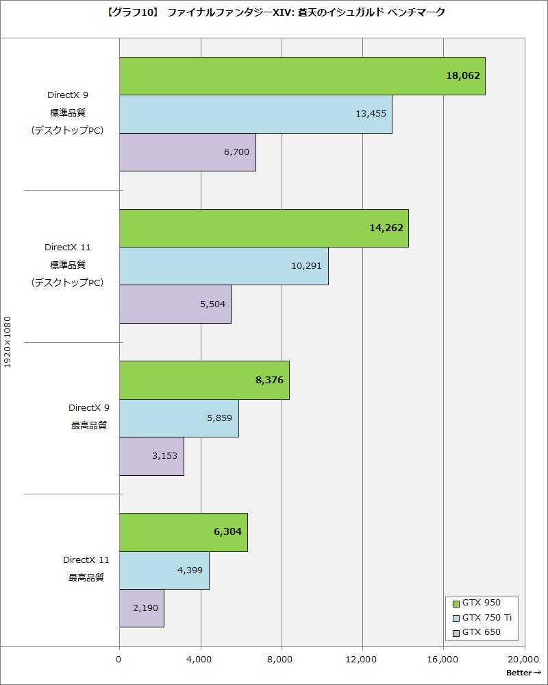 【グラフ10】ファイナルファンタジーXIV: 蒼天のイシュガルド ベンチマーク