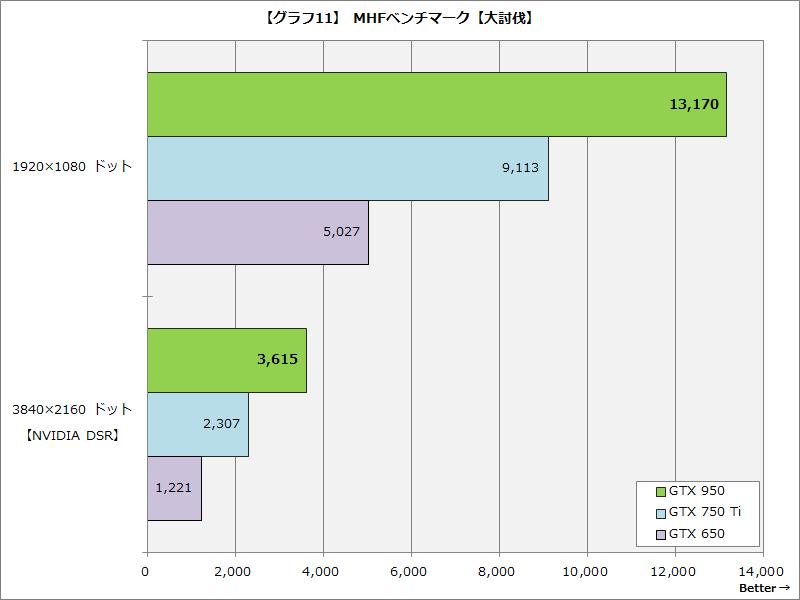 【グラフ11】MHFベンチマーク【大討伐】