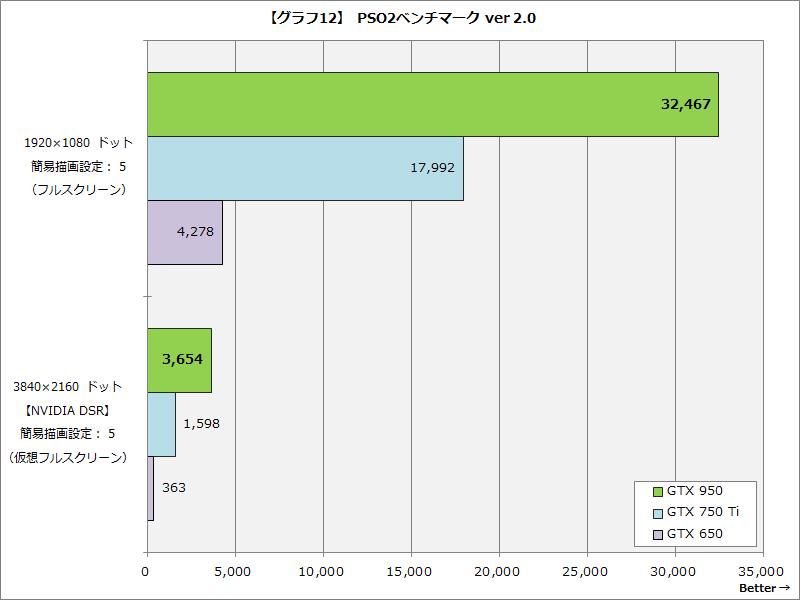 【グラフ12】PSO2ベンチマーク ver 2.0