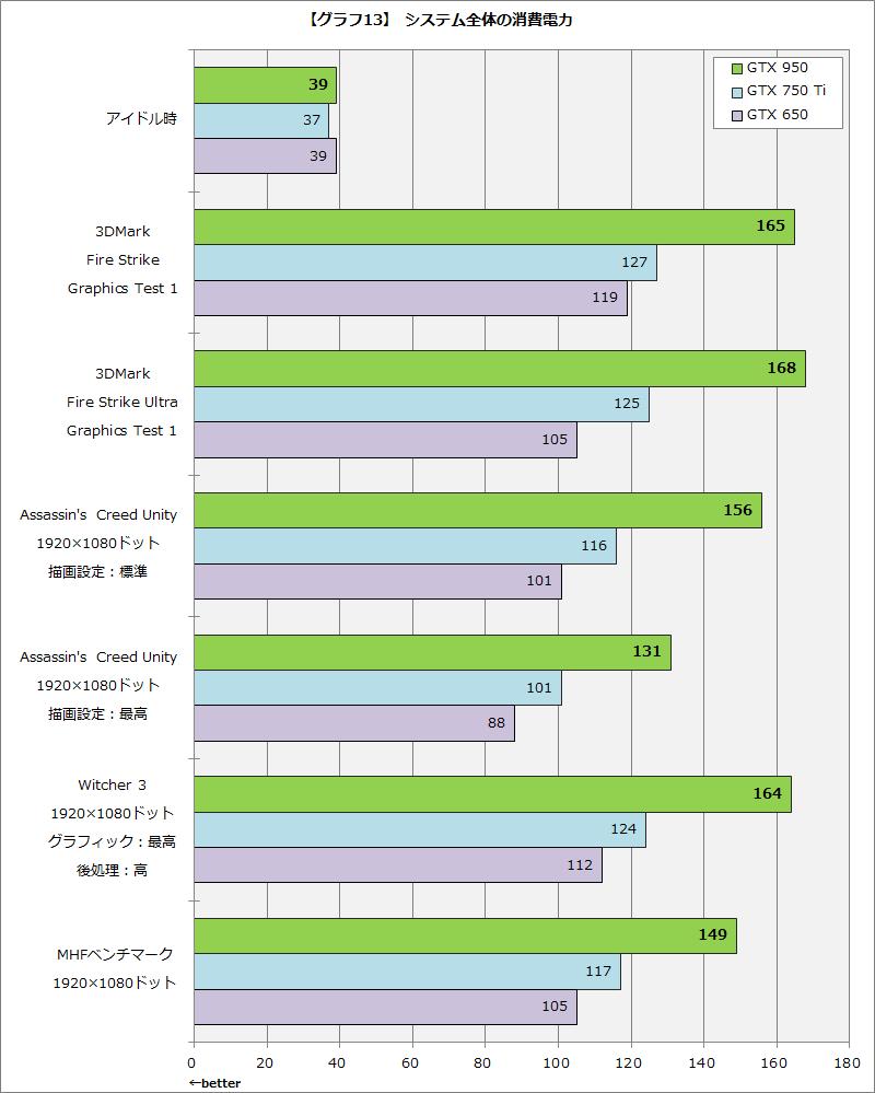 【グラフ13】システム全体の消費電力