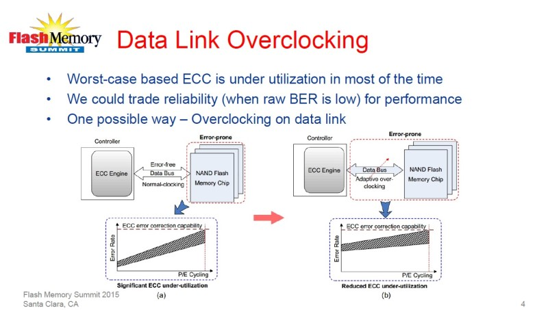 ECC能力の余裕を利用してオーバークロックをかける。左のグラフは、標準的なクロックで動作させた時の、書き換え回数と不良率の関係。書き換え回数が少ない時は、不良率が少なく、ECC機能の能力に余裕がある。右のグラフは、オーバークロック動作での、書き換え回数と不良率の関係。不良率がECCの能力を超えないように、適切に調整しながらオーバークロックをかける
