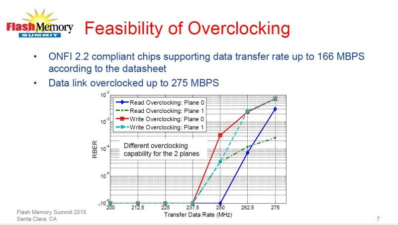 オーバークロック(クロック周波数)と不良率の関係