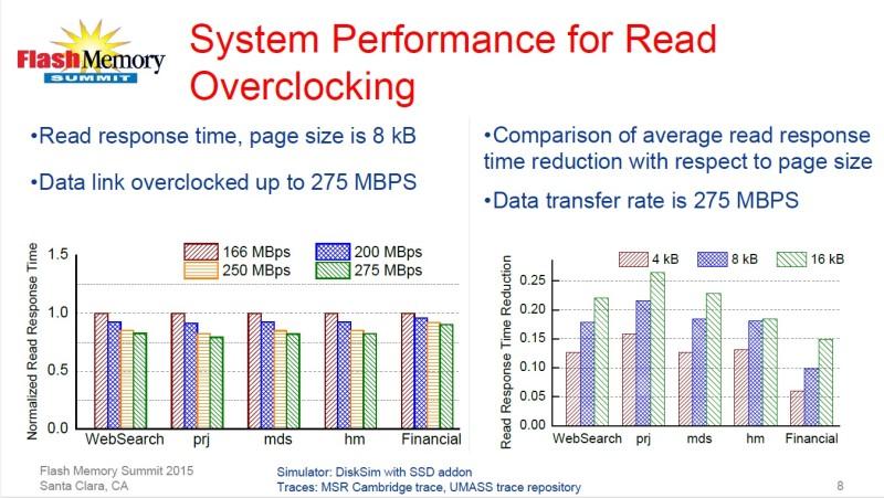 オーバークロックによる遅延時間の短縮効果。左はクロック周波数による違い。右はページサイズによる違い