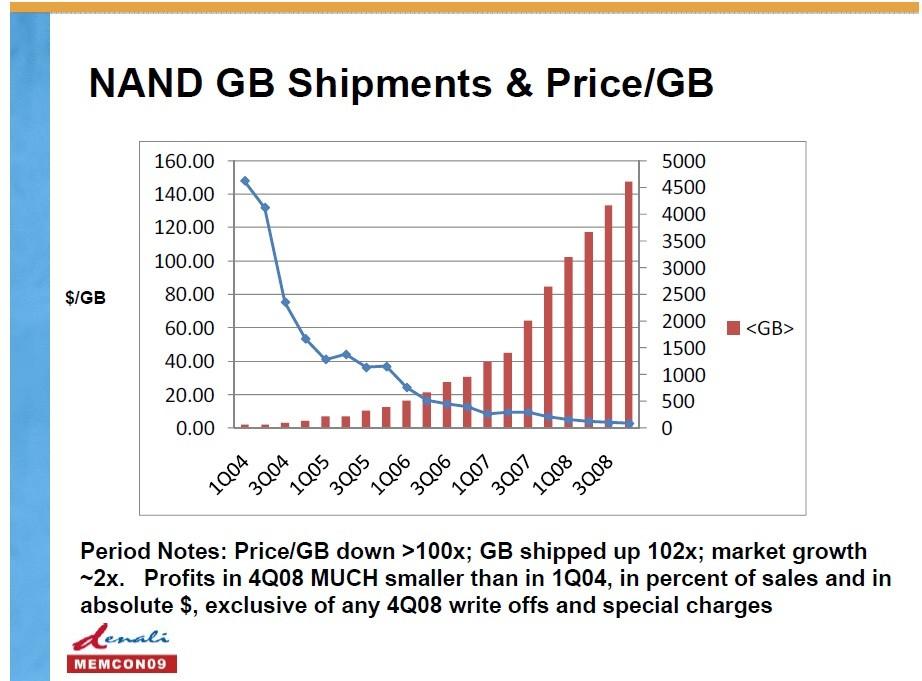 2004年~2008年のNANDフラッシュメモリ。記憶容量当たりの価格は100分の1に低下し、記憶容量ベースの出荷量は102倍に増加した。2009年6月に開催されたイベント「MemCon 2009」でDenali Softwareが示したスライドから
