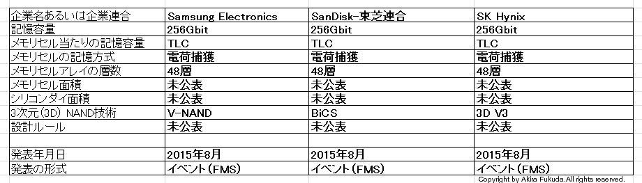 2015年8月に業界イベント「Flash Memory Summit(FMS)」で発表された3D NANDフラッシュ技術