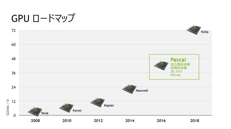GPUの開発ロードマップ。縦軸は消費電力当たりの性能。おおむね、2年ごとにアーキテクチャを改良してきた。今後も2年ごとの改良を維持する