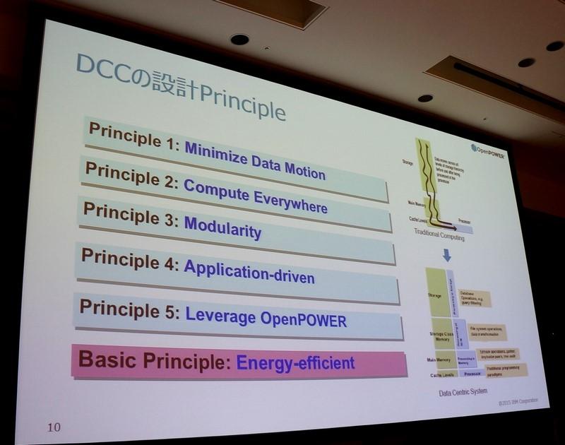 データセントリックコンピューティング(DCC)の設計原理