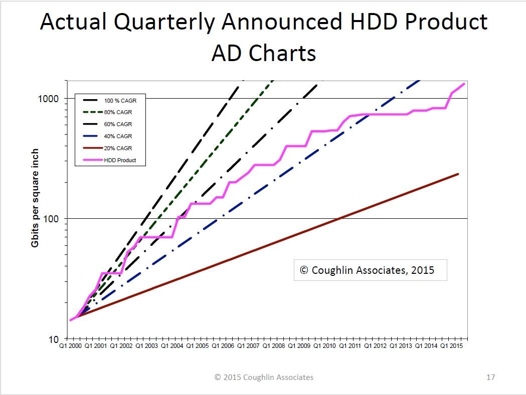 四半期ごとのHDD記録密度の推移(2000年~2015年)。2011年~2014年は記録密度がほとんど伸びていないことが分かる。出典:Coughlin Associates