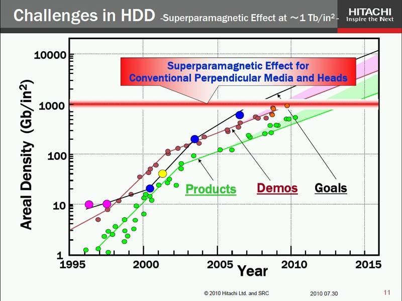 磁気記録密度の向上トレンドと超常磁性限界(Superparamagnetic Limit)。2010年7月に開催されたHDD業界のイベント「DISKCON JAPAN 2010」で日立製作所が示した講演スライド。この時点で、2010年代前半には垂直磁気記録だけでは超常磁性限界に達すると予測されていた。そしてその通りになったと言える
