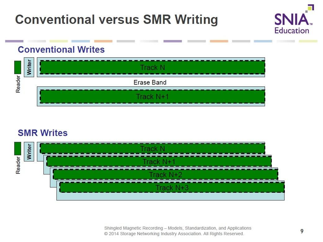 従来記録(CMR)とシングル記録(SMR)の違い。上はCMR。書き込みトラックと読み出しトラックの幅がほぼ同じで、トラック間に隙間がある。下はSMR。書き込みトラックの幅は従来と同じだが、隣接するトラックの一部が重なる。そして読み出しトラックの幅が細くなる。2014年のSDCにおける講演資料から