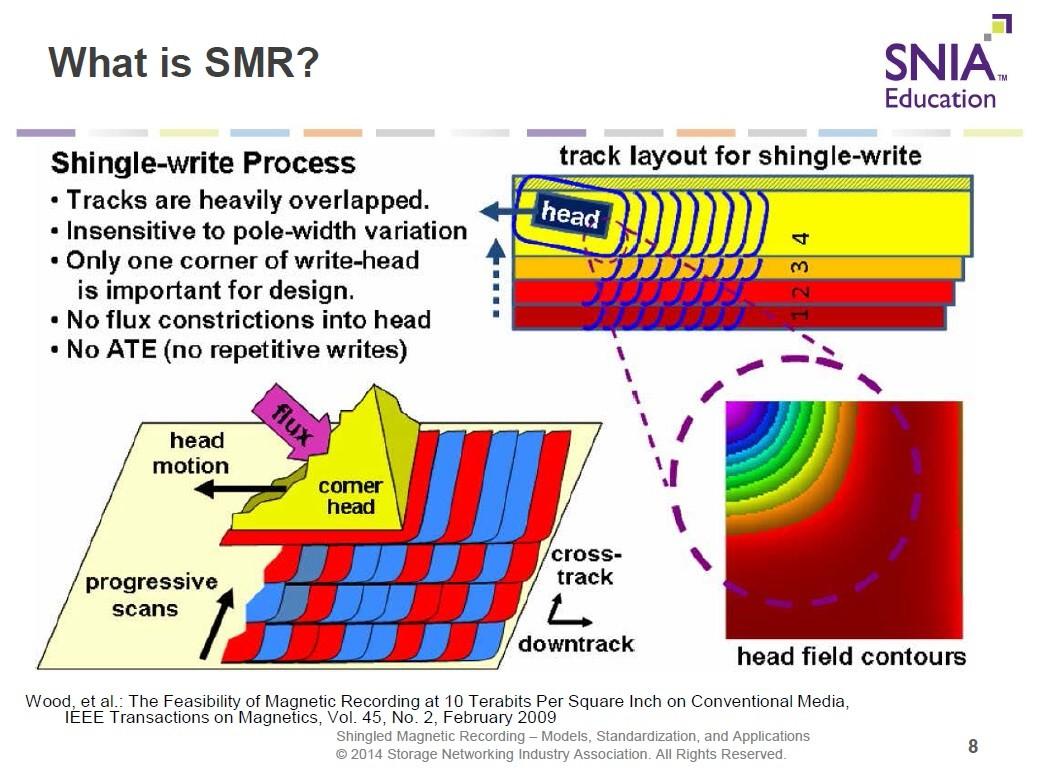 SMRにおける書き込み動作。書き込みヘッド先端の1角(コーナー)が発生する磁界を利用し、書き込みヘッドをトラック方向に移動させながら、データを書き込んでいく。2014年のSDCにおける講演資料から