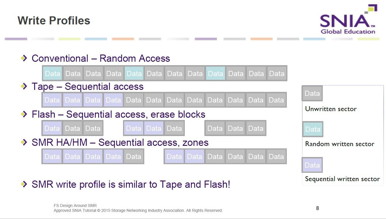 さまざまな記録メディアの書き込みプロファイル。上から、従来方式の磁気記録(CMR)、磁気テープ記録、NANDフラッシュメモリ、SMRである。2015年のSDCにおける講演資料から