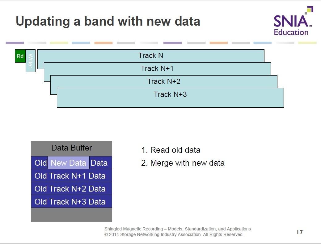 SMRのデータ書き換え動作(続き)。データバッファのデータを一部、新しいデータによって書き換える。2014年のSDCにおける講演資料から