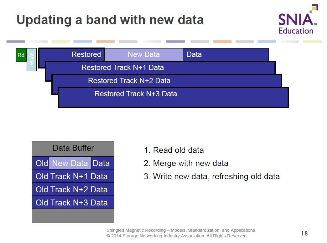 SMRのデータ書き換え動作(完了)。データバッファのデータを全てのブロックに書き戻す。2014年のSDCにおける講演資料から