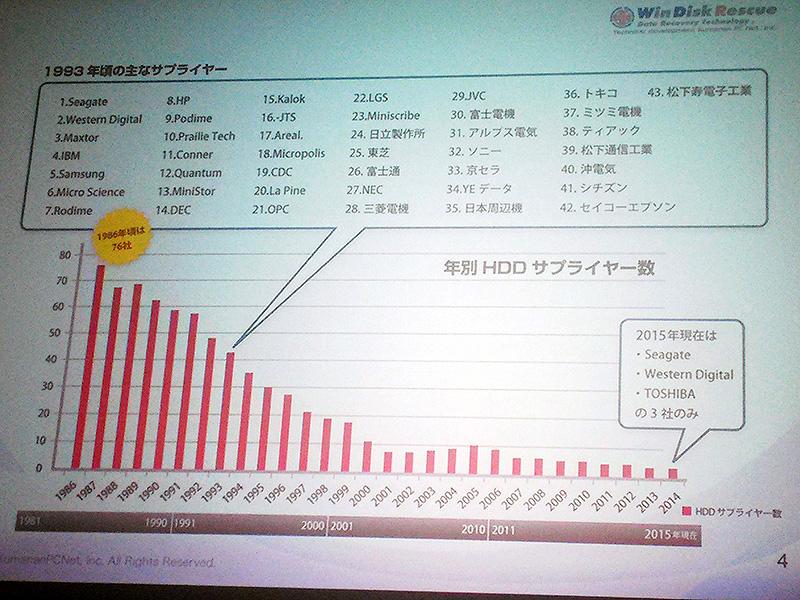 年別HDDサプライヤー数のグラフ。2000年までに急激に数を減らしていることが分かる※出典:NAS EXPO 2015 秋でのくまなんピーシーネット代表の浦口康也氏のスライドより
