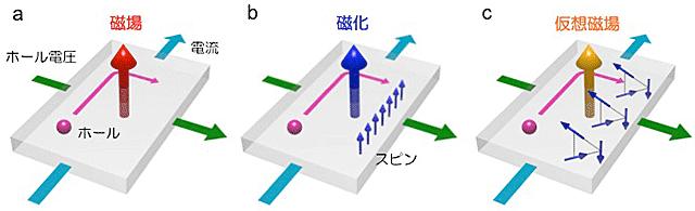 (a)ホール効果、(b)自発磁化を持つ場合の異常ホール効果(b)、(c)自発磁化を持たない異常ホール効果