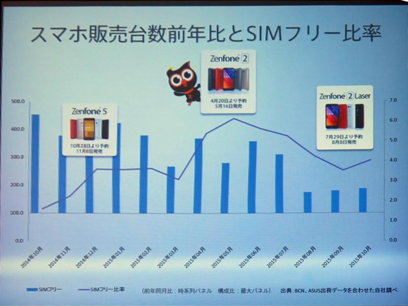ZenFoneの新製品が発売されるたびに、スマートフォン市場におけるSIMロックフリー端末の割合が伸びており、ZenFoneシリーズの好調ぶりが伺える