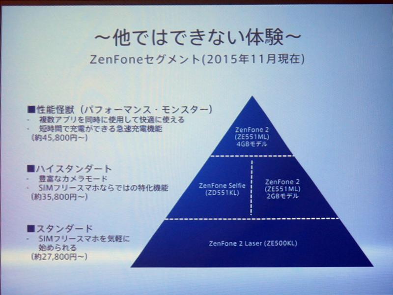 現在のZenFoneシリーズラインナップ展開