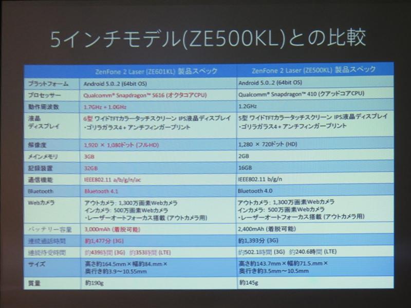 販売中のZenFone 2 Laser(ZE500KL)との仕様比較