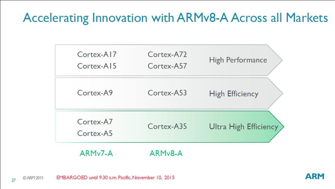 ラインナップが揃ったARMv8-AアーキテクチャCPU